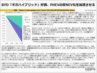 BYD「ギガハイブリッド」好調、PHEVの非NEV化を加速させるのキャプチャー