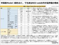 中国産Model 3間もなく、でも実はNIO es6の方が高評価の理由のキャプチャー