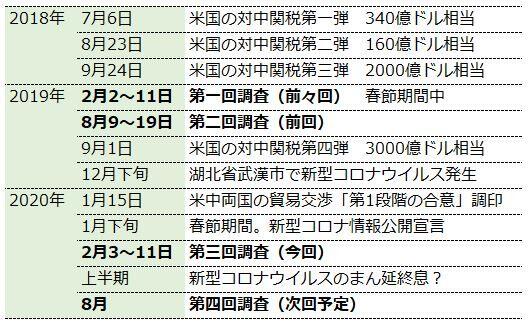 中国における景況感調査(インターネット調査、2020年2月)03