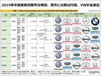 2019年中国車販売都市分類別、意外に台数は均等、VWが全首位のキャプチャー