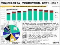 中国2020年企業グループ別自動車生産台数、集中か? 分散か?のキャプチャー
