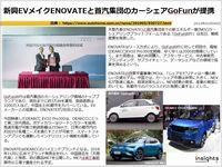 新興EVメイクENOVATEと首汽集団のカーシェアGoFunが提携のキャプチャー