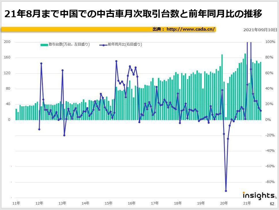 21年8月まで中国での中古車月次取引台数と前年同月比の推移