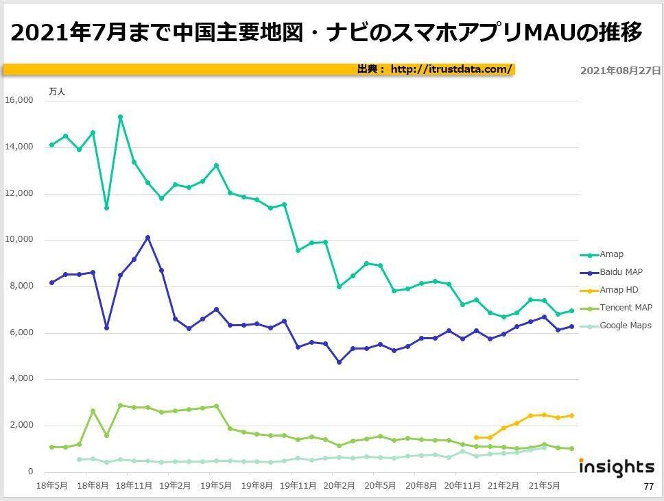 2021年7月まで中国主要地図・ナビのスマホアプリMAUの推移