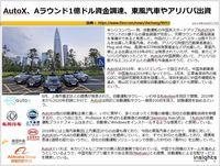 AutoX、Aラウンド1億ドル資金調達、東風汽車やアリババ出資のキャプチャー