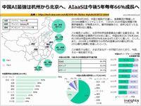中国AI最強は杭州から北京へ、AIaaSは今後5年毎年66%成長へのキャプチャー