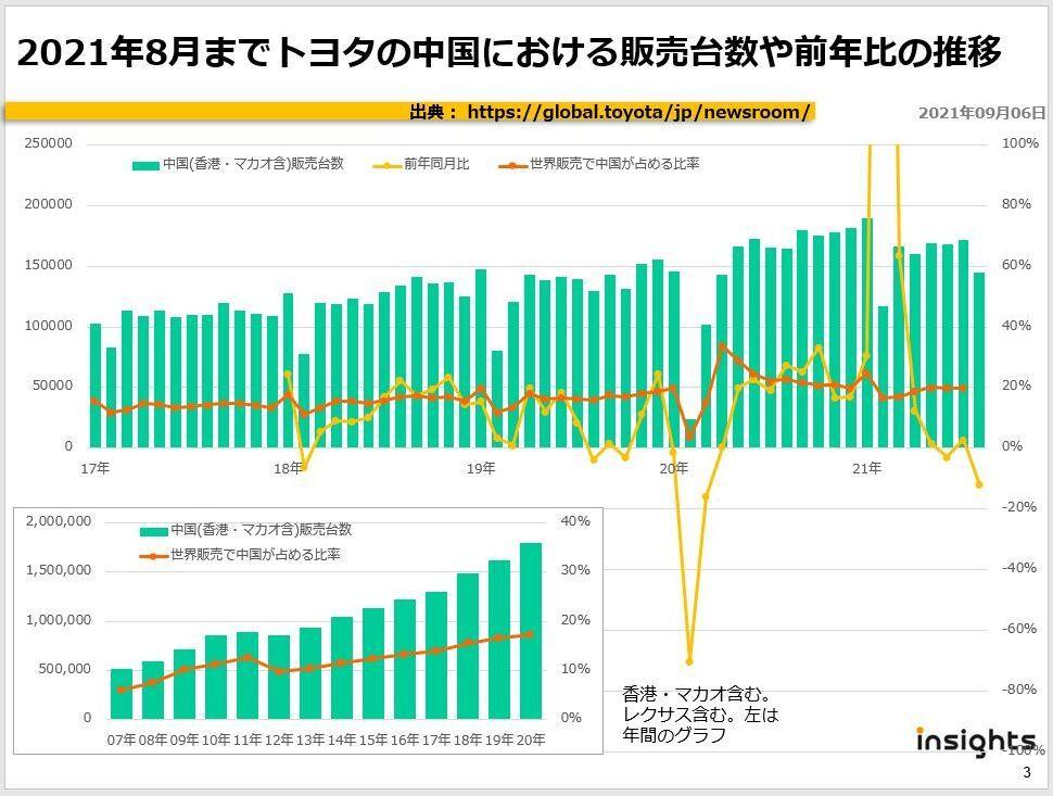 2021年8月までトヨタの中国における販売台数や前年比の推移