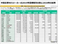 中国主要NEVメーカーの2019年目標販売台数と2018年の結果のキャプチャー