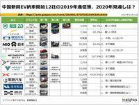 中国新興EV納車開始12社の2019年通信簿、2020年見通しは?のキャプチャー
