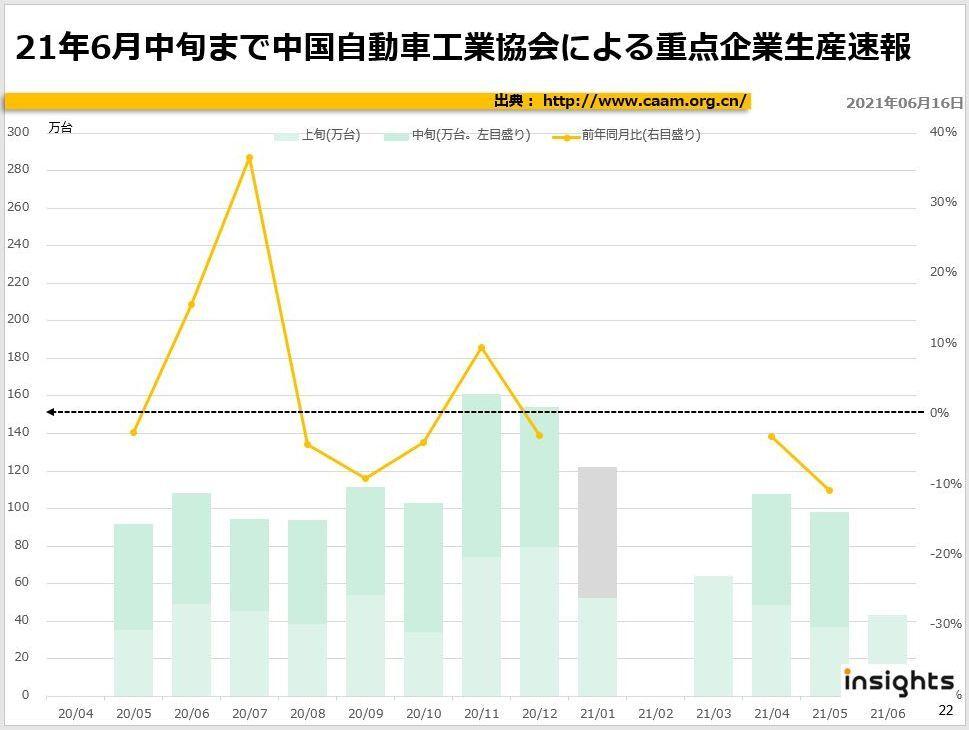 2021年6月中旬まで中国自動車工業協会による重点企業販売速報