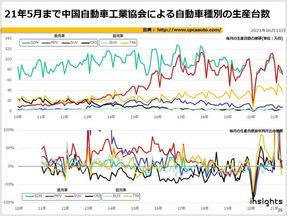 21年5月まで中国自動車工業協会による自動車種別の生産台数