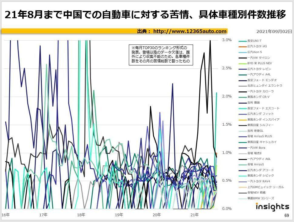 21年8月まで中国での自動車に対する苦情、具体車種別件数推移