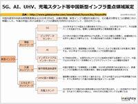 5G、AI、UHV、充電スタンド等中国新型インフラ重点領域策定のキャプチャー