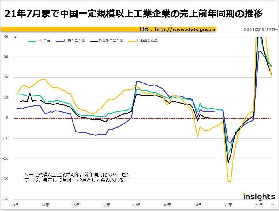 2021年7月まで中国一定規模以上工業企業の売上前年同月の推移