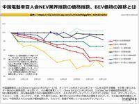 中国電動車百人会NEV業界指数の価格指数、BEV価格の推移とはのキャプチャー