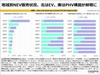 地域別NEV販売状況、北はEV、南はPHV構図が鮮明にのキャプチャー