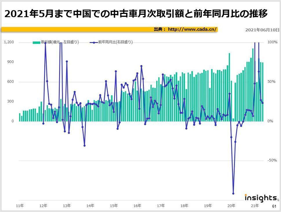 21年5月まで中国での中古車月次取引額と前年同月比の推移