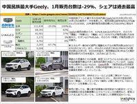 中国民族最大手Geely、1月販売台数は-29%、シェアは過去最高のキャプチャー