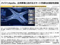 バイドゥApollo、広州黄埔におけるスマート交通化の進捗を披露のキャプチャー