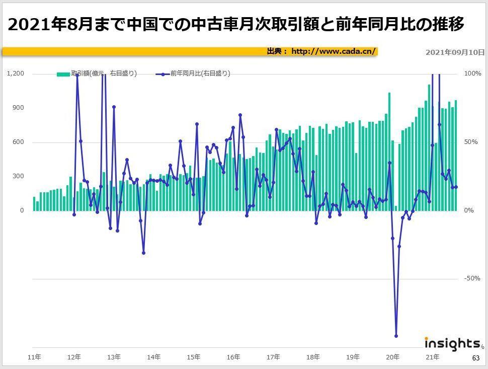 21年8月まで中国での中古車月次取引額と前年同月比の推移
