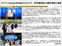 バイドゥApolloも北京ICVエリア、許可通知書10通を受領と発表のキャプチャー