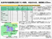 北京市が自動運転公道テスト報告、8社の56台、総距離15万kmのキャプチャー