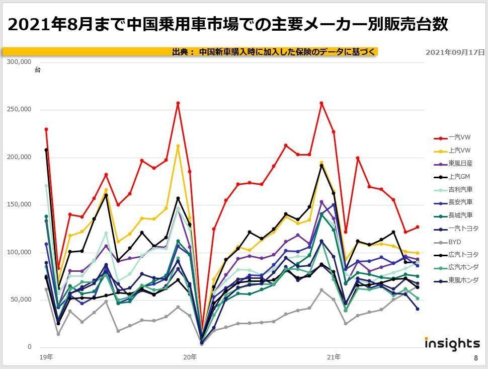 2021年8月まで中国乗用車市場での主要メーカー別販売台数