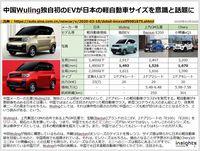 中国Wuling独自初のEVが日本の軽自動車サイズを意識と話題にのキャプチャー