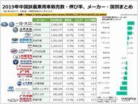2019年中国狭義乗用車販売数・伸び率、メーカー・国別まとめのキャプチャー