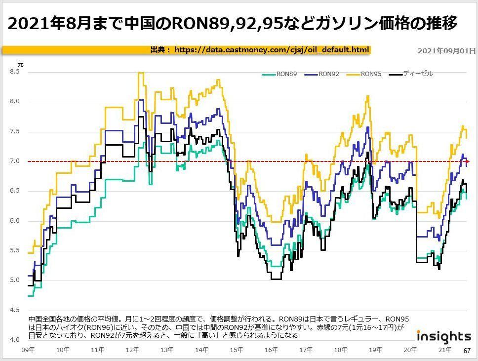 2021年8月まで中国のRON89,92,95などガソリン価格の推移