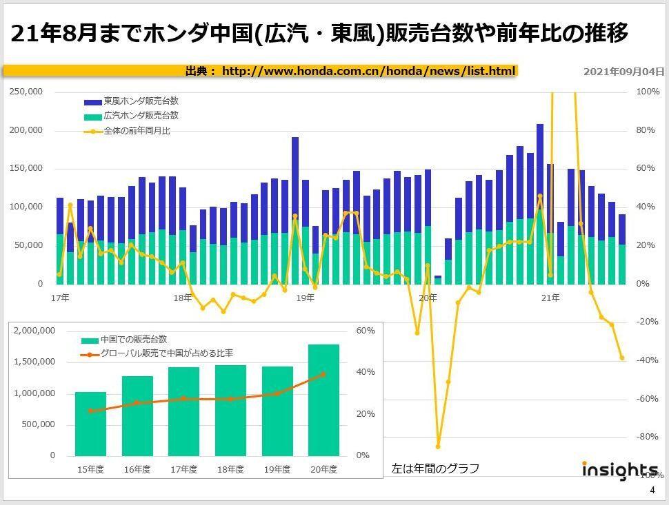 21年8月までホンダ中国(広汽・東風)販売台数や前年比の推移