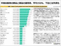 中国自動車の部品と製品の価格差、平均350%、下位には外資ものキャプチャー