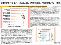DiDi女性ドライバー30万人超、家事も主力、中国女性パワー体現のキャプチャー