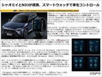 シャオミとNIOが提携、スマートウォッチで車をコントロールのキャプチャー