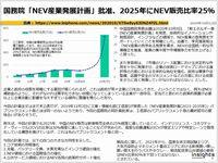 国務院「NEV産業発展計画」批准、2025年にNEV販売比率25%のキャプチャー