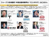フォーブス長者番付 中国自動車業界の「ビリオネア」はこの5人のキャプチャー