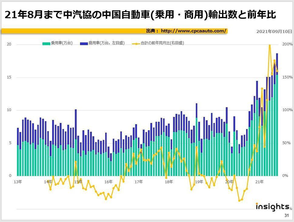 21年8月まで中汽協の中国自動車(乗用・商用)輸出数と前年比