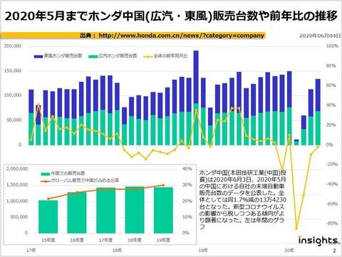 2020年5月までホンダ中国(広汽・東風)販売台数や前年比の推移のキャプチャー