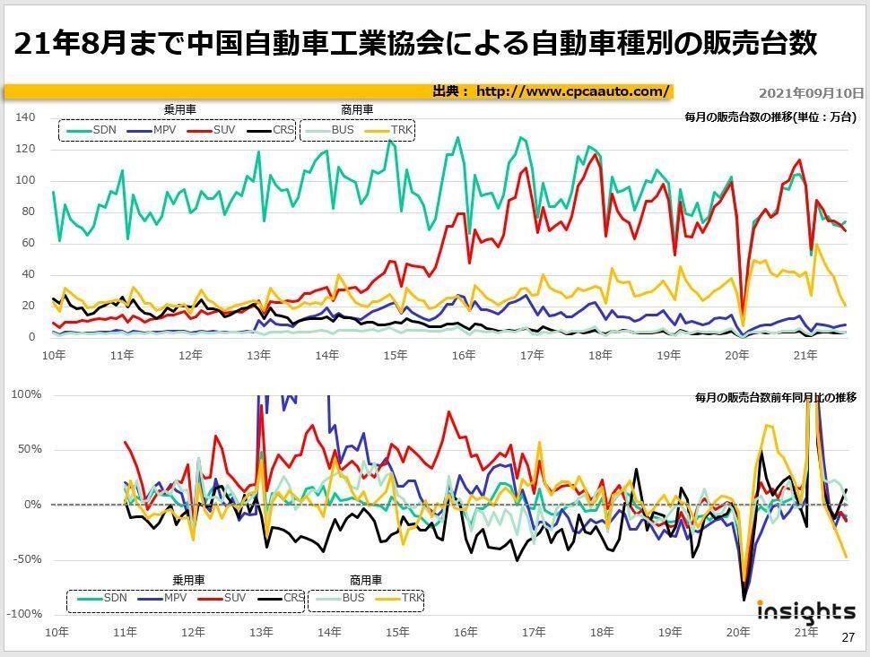 21年8月まで中国自動車工業協会による自動車種別の販売台数