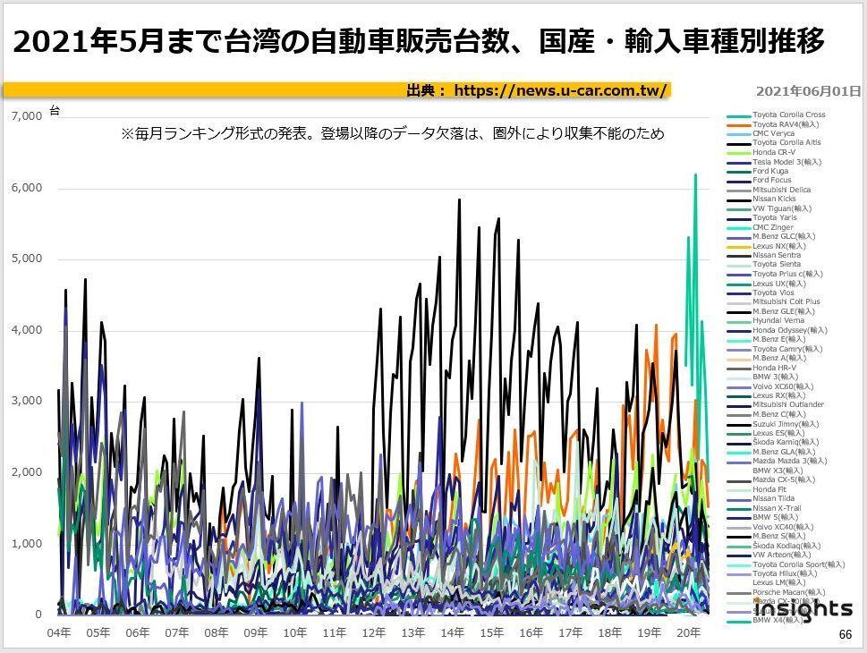 2021年5月まで台湾の自動車販売台数、国産・輸入車種別推移