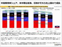 中国乗用車シェア、米中韓は低落、日独がそれらを上積みで成長のキャプチャー
