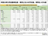 中国20年3月自動車生産・販売とも140万台強、前年比-45%弱のキャプチャー