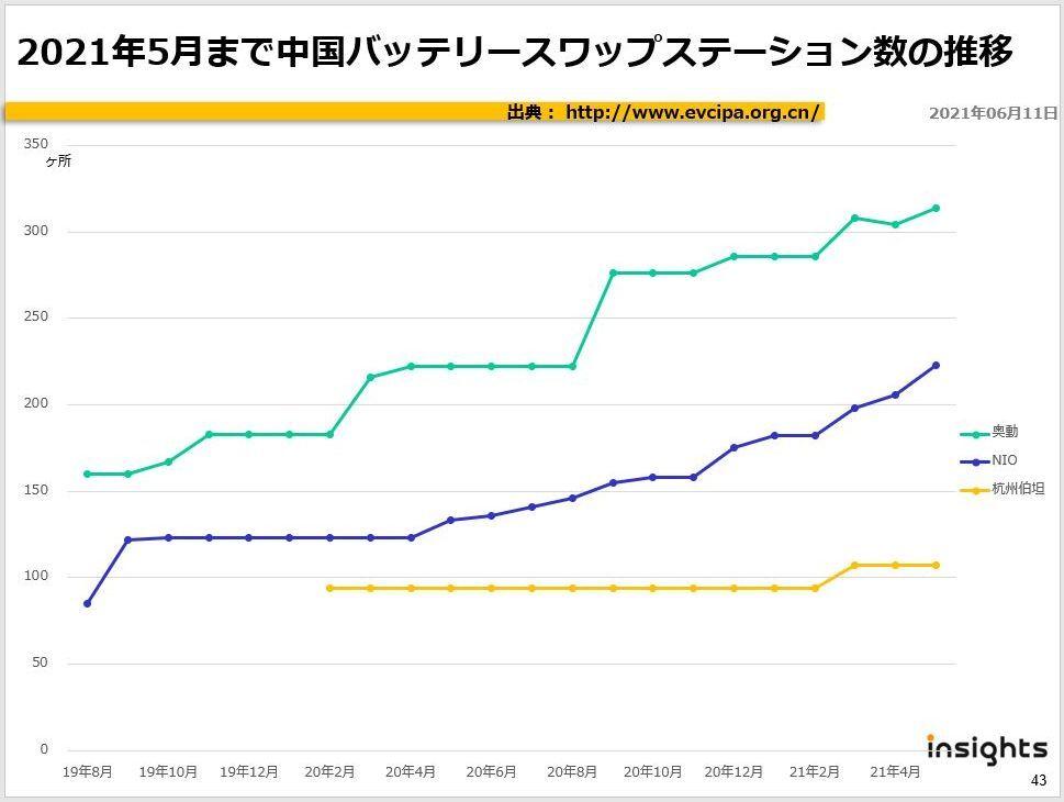 2021年5月まで中国バッテリースワップステーション数の推移