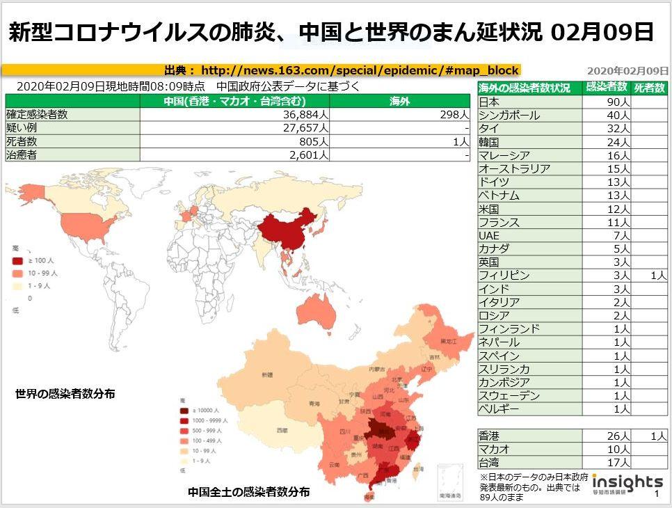 20200209新型コロナウイルスの肺炎、中国におけるまん延状況