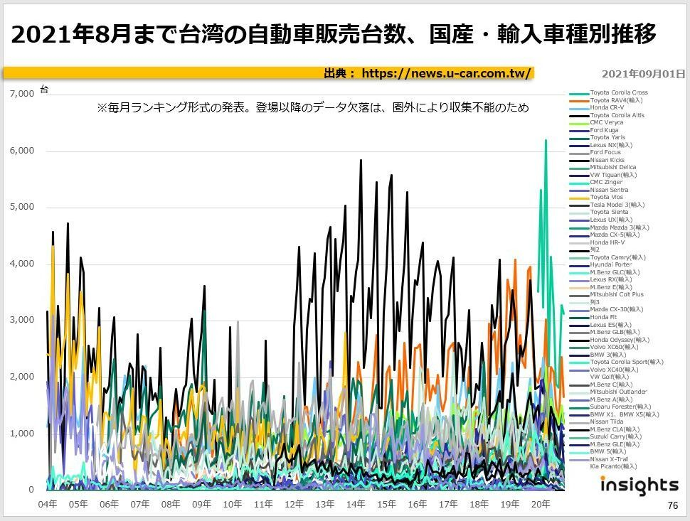 2021年8月まで台湾の自動車販売台数、国産・輸入車種別推移