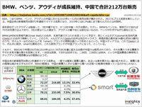 BMW、ベンツ、アウディが成長維持、中国で合計212万台販売のキャプチャー