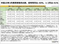 中国20年3月乗用車販売台数、前年同月比-40%、1-3月は-41%のキャプチャー