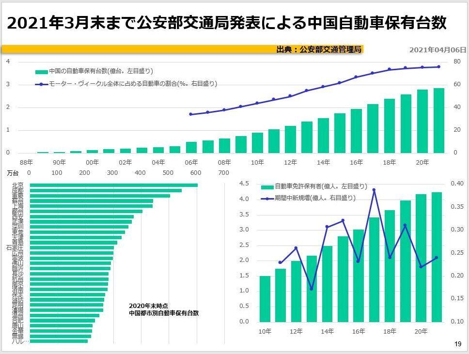 2021年3月末まで公安部交通局発表による中国自動車保有台数
