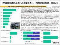 「中国初5G無人公共バス営業報告」、22年に60路線、300kmのキャプチャー