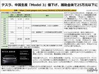 テスラ、中国生産「Model 3」値下げ、補助金後で25万元以下にのキャプチャー
